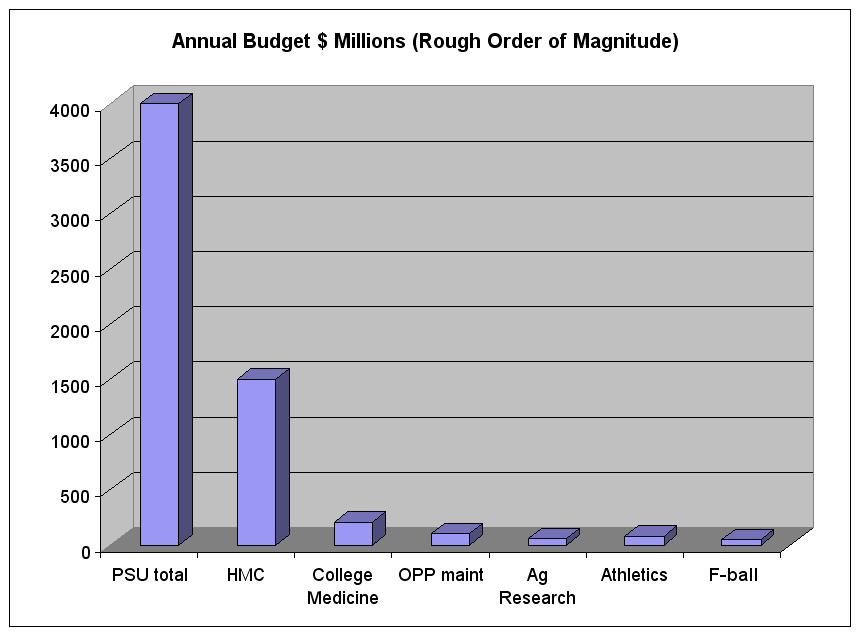 PSU Annual Budget, Penn State Budget Football, Joe Paterno Budget